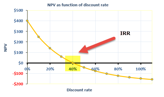 IRR [INTERNAL RATE OF RETURN]